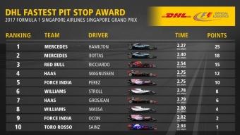 DHL Fastest Pit Stop Award: 2017 FORMULA 1 SINGAPORE AIRLINES SINGAPORE GRAND PRIX