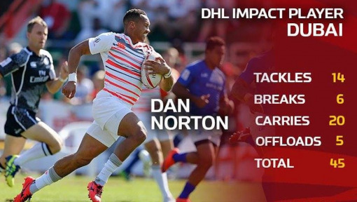 Norton Edges Senatla to take DHL Impact Player in Dubai