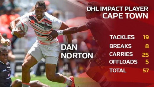 Norton Nabs Second DHL Impact Player in Cape Town