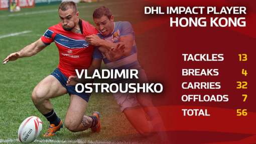 Unstoppable Ostroushko wins DHL Impact Player Award in Hong Kong