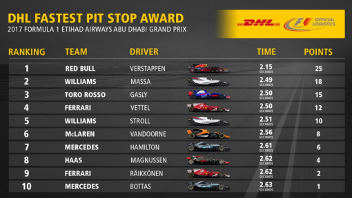 DHL Fastest Pit Stop Award: 2017 FORMULA 1 ETIHAD AIRWAYS ABU DHABI GRAND PRIX